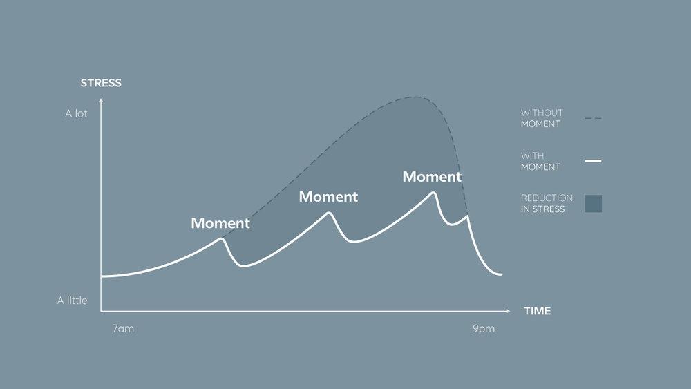 Moment Pebble - Stress chart.jpg