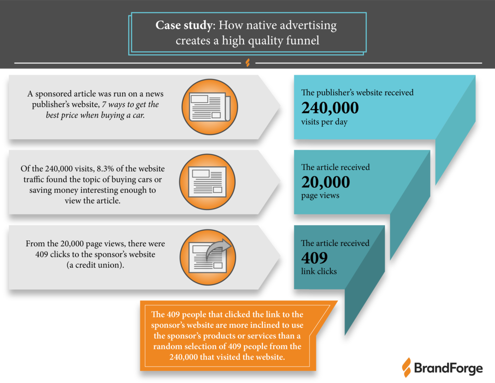 Case Study - How native advertising creates a high quality funnel.png