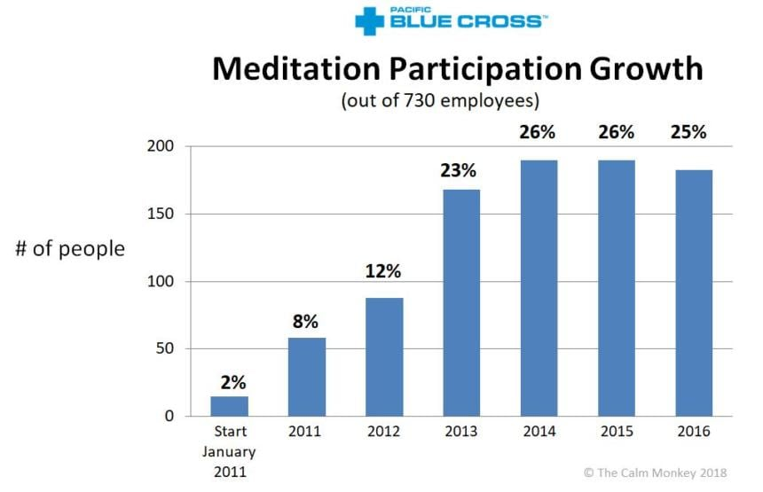 Med-Participation-growth-860x555.jpg