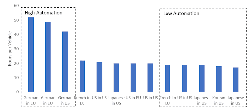 Figure 2. Hours per vehicle data for manufacturing plans in the EU and US. Plants that are more automated have lower productivity.