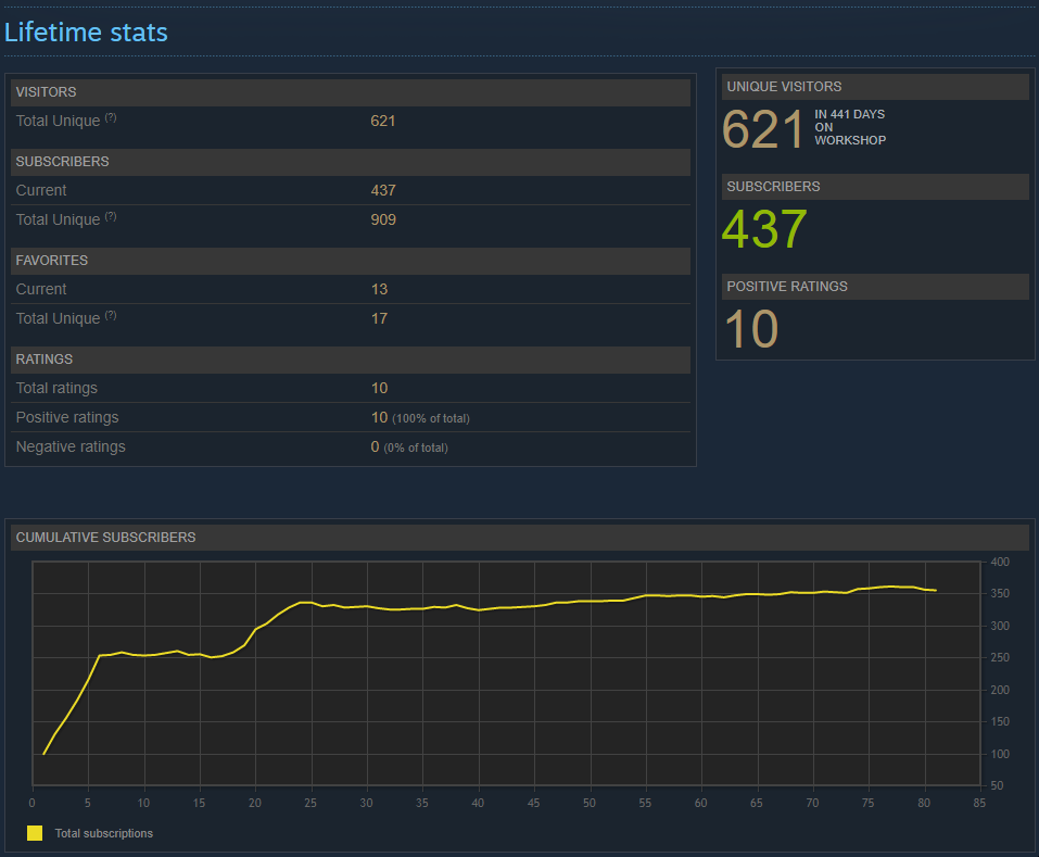 Steam stats as of September 27th, 2018.