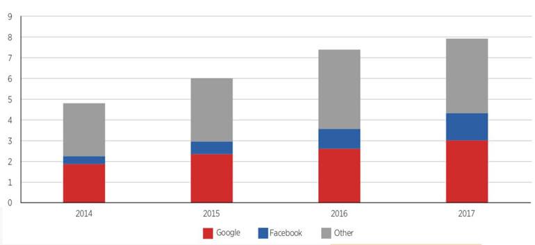 ACCC Digital Platform Enquiry_Fig1.jpg