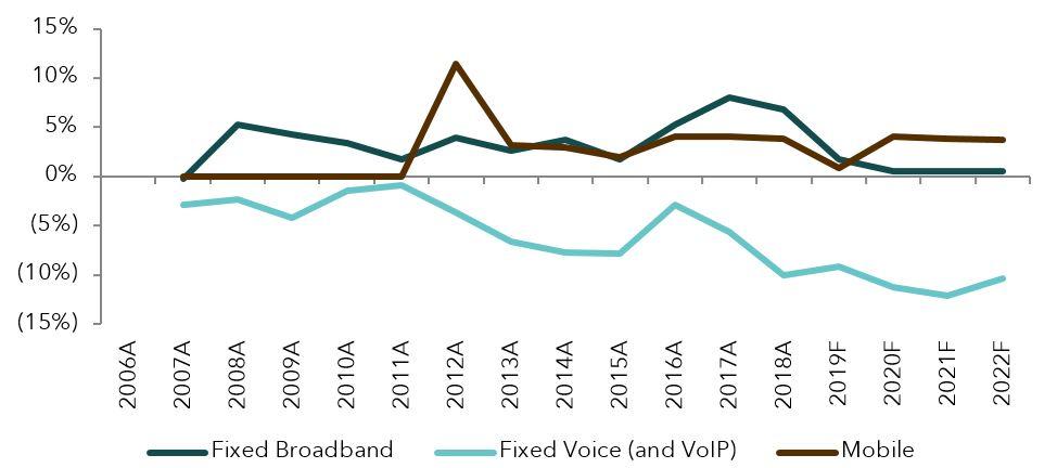 NZ telco market outlook 2018_Fig1.JPG