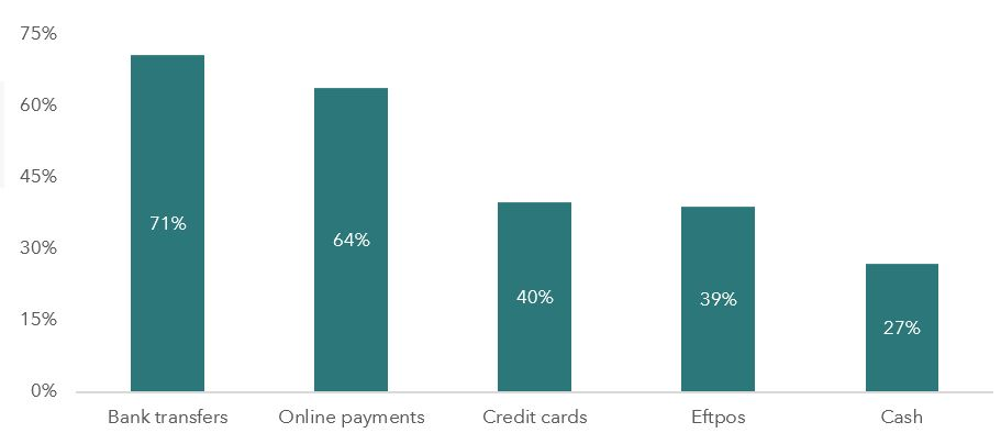 Mobile Payments NZ_Fig1.JPG