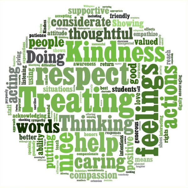 Word cloud of kindness words.