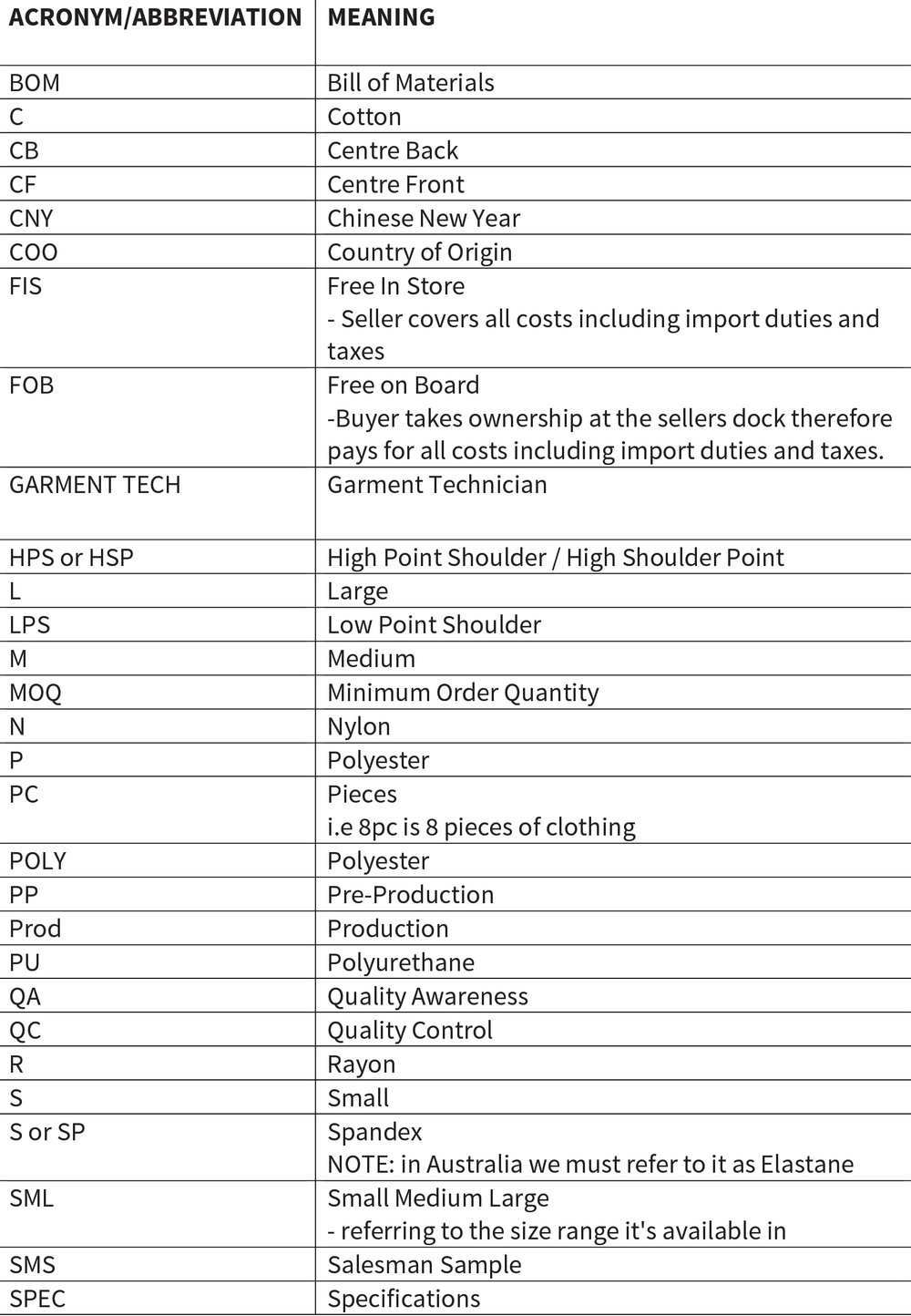 list of acronyms and abbreviations