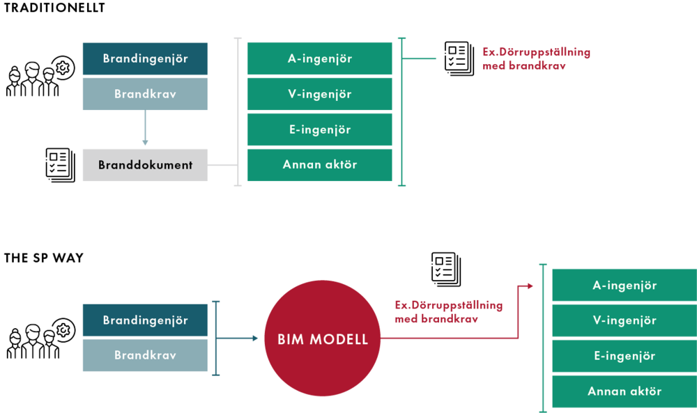 SP_projektering-modell03.png