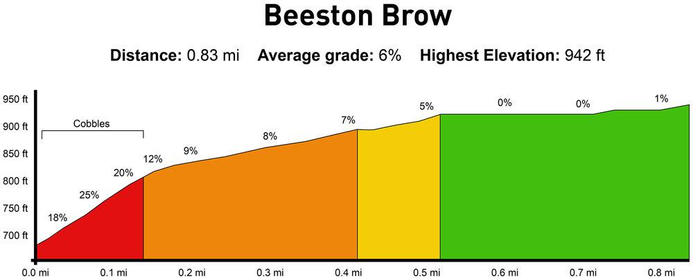 BeestonBrow_altimetry.jpg