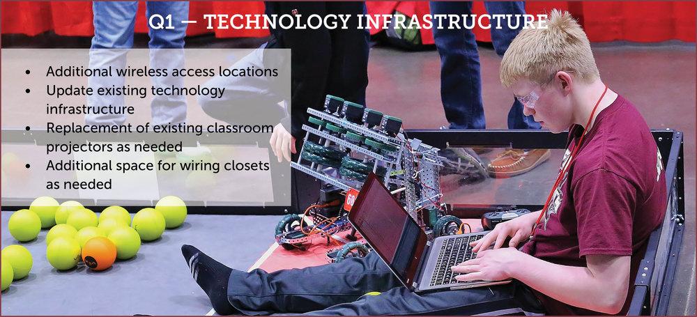 Q1_tech infrastructure_graphic.jpg