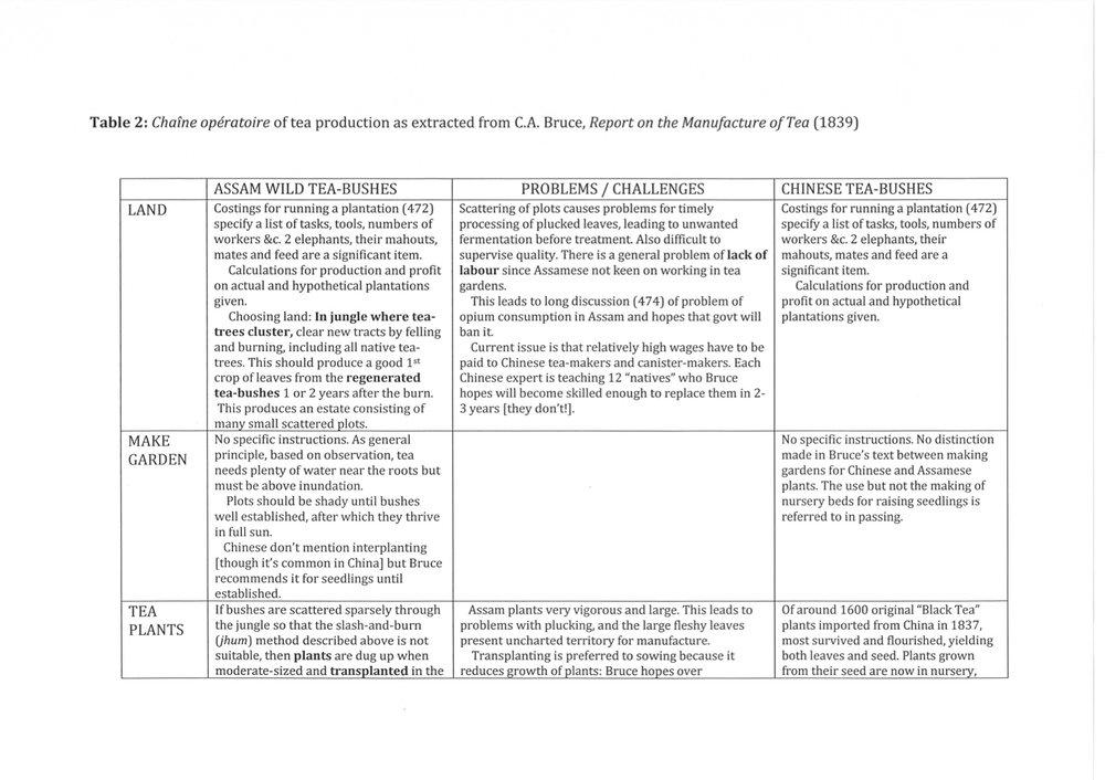 Table 2: Chaîne opératoire of tea productions