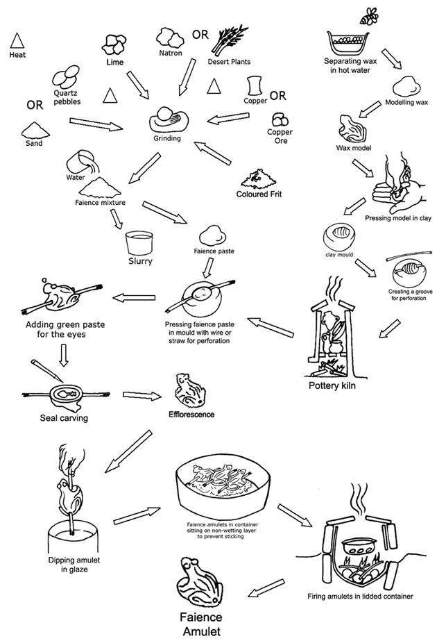 Figure 1:Châine opératoire for making a frog amulet.