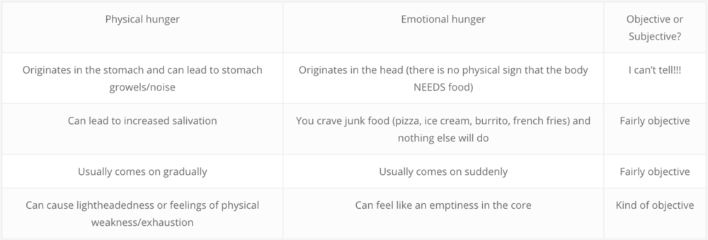 Erin Vancellette-Brain-Based-Fitness-Are-You-Really-Hungry-2.png
