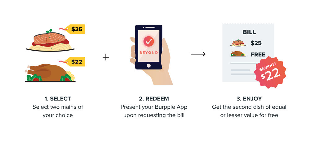 How Burpple Beyond Works