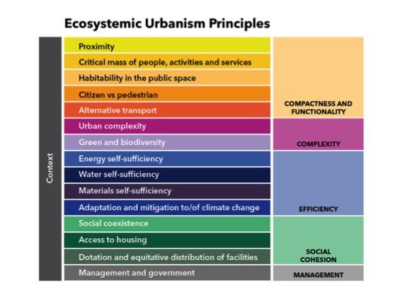 Ecosystemic Urbanism Principles.jpg