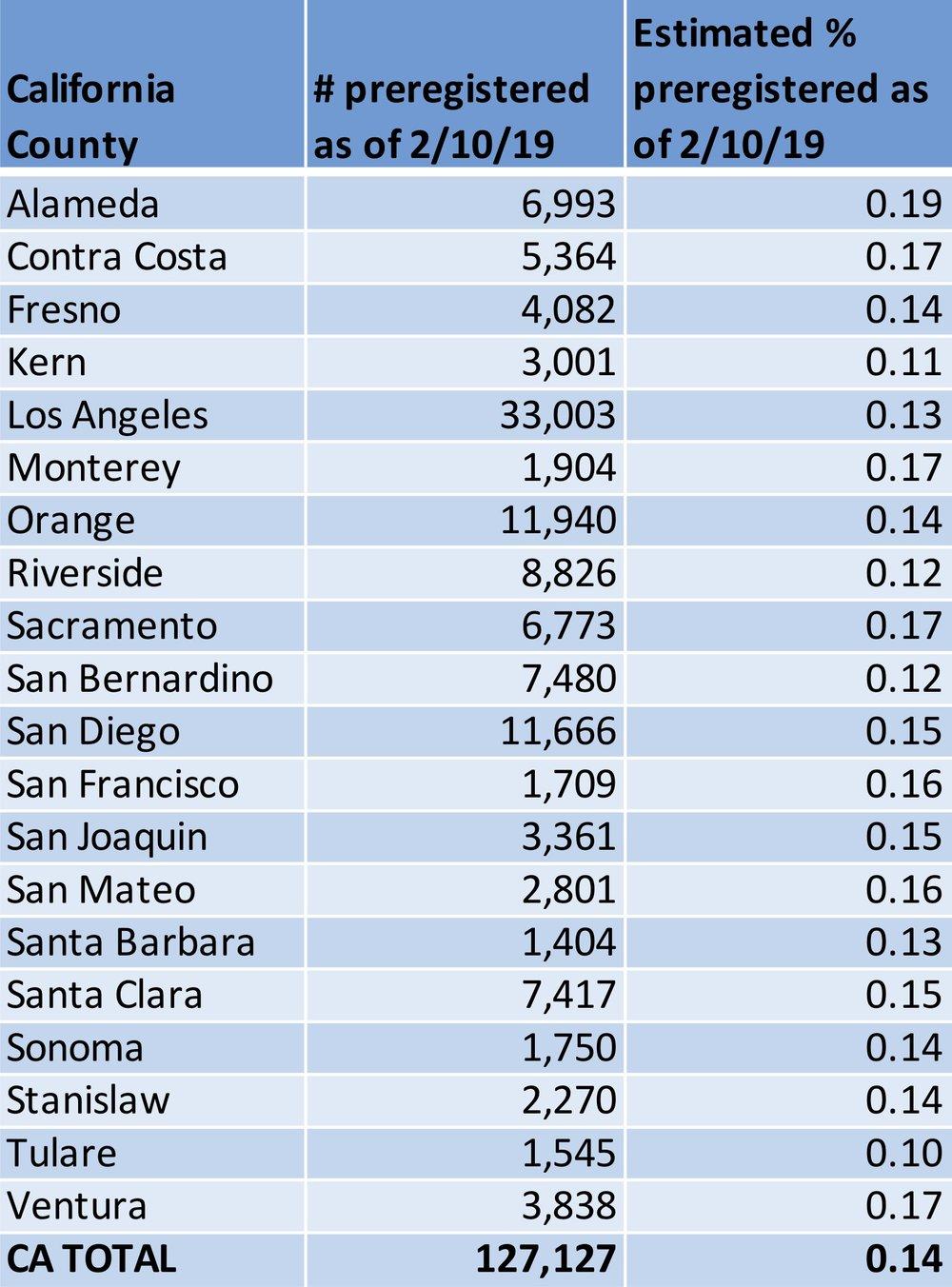 2019-03 for press CA Prereg Data Analysis 1.jpg
