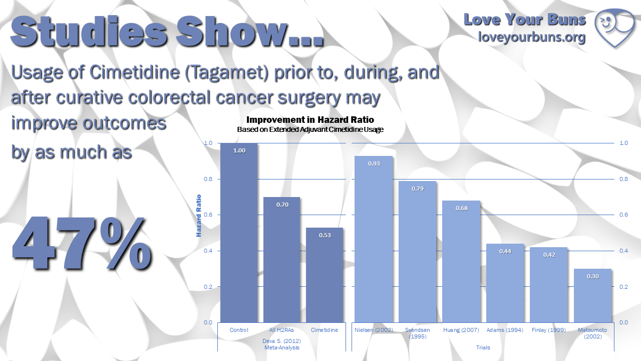 Evidence Shows Cimetidine Has A Quantifiable Impact On Crc Survival Love Your Buns