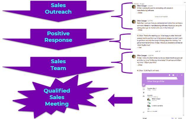 Sales-Process-MQL.JPG