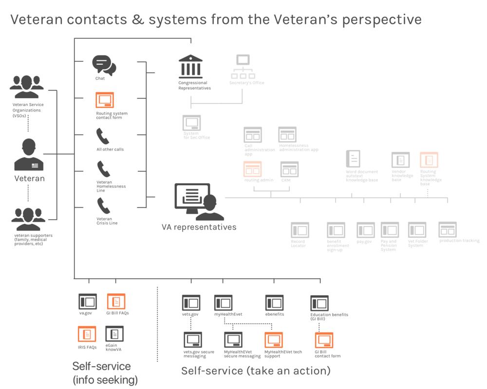 VA systems vets Copy.png