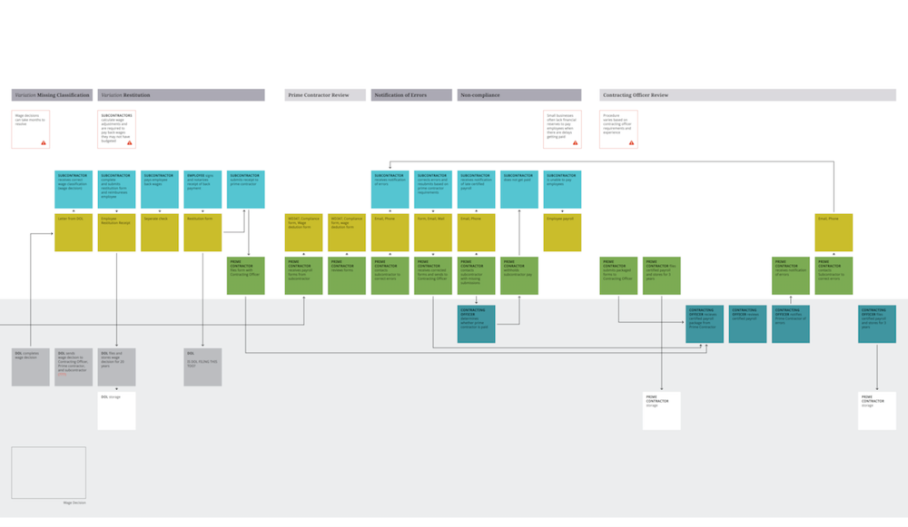 Service Blueprint Part 3.png