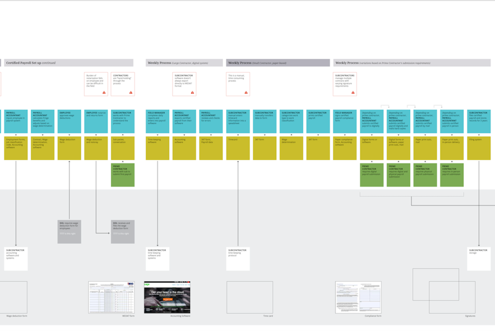 Service Blueprint Part 2.png