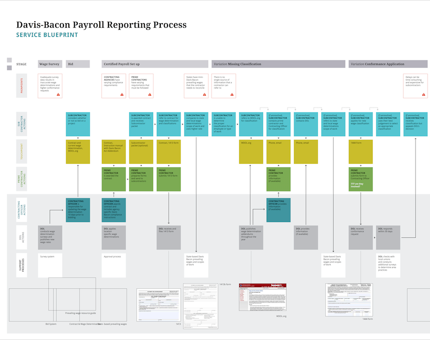 Service Blueprint Part 1.png