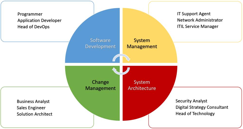 IT skills - landing page diagram.png