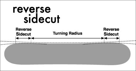 Reverse-sidecut-snowboard.jpg