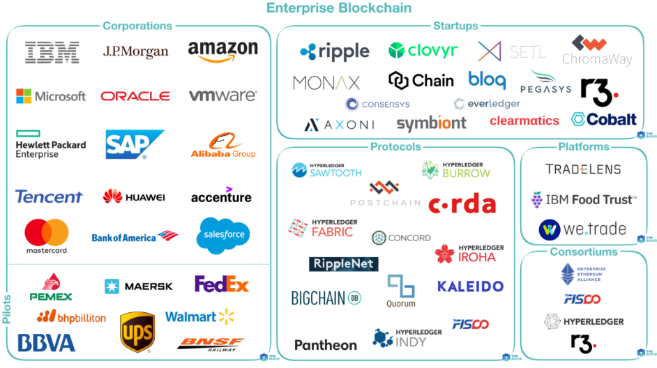 Mapping Out Enterprise Blockchain  —  The Block