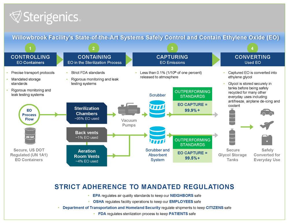Sterigenics Designed for Safety.jpg