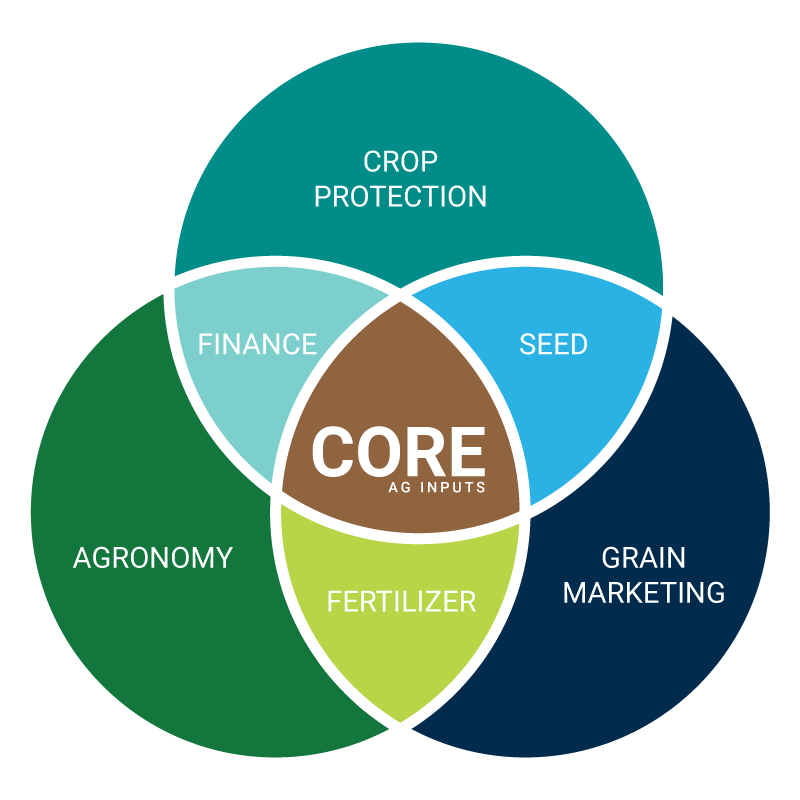 CoreAgExpertise.png
