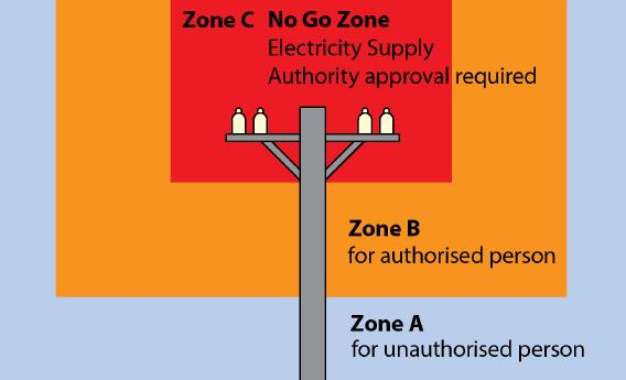 Work zones in the vicinity of overhead electric line poles (provided by Safe Work Australia).