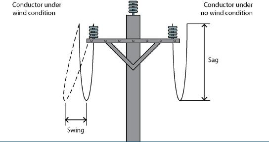 Wind can make the electric lines swing from side to side. Approach distances for vehicles should be increased by the amount of conductor sag and swing (provided by Safe Work Australia).
