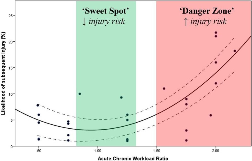 Figure 1. The Acute:Chronic Workload Ratio and Injury Risk in Athletes.1