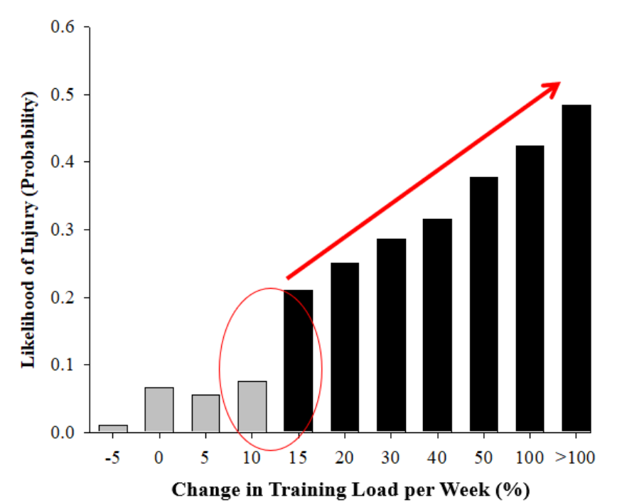 Figure 1. Likelihood of injury with different changes in training load.  Data taken from team sport athletes.