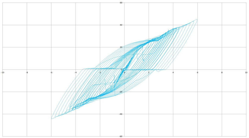Hysteresis Plot--Test D6.jpg