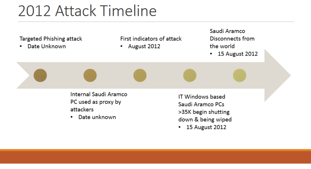Timeline of 2012 Shamoon attack against Saudi Aramco