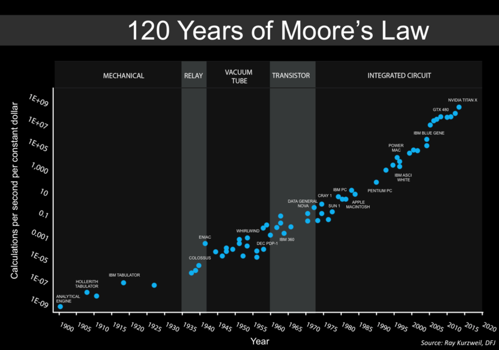 Post Quantum Cryptography: Moore's Law on Steroids — Chris