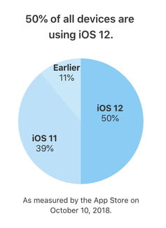 Half of iOS devices are running the latest OS version, iOS 12