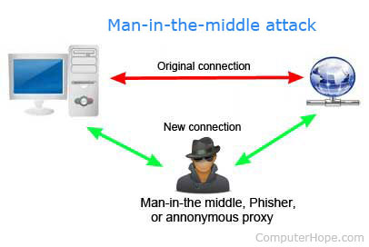 Typical Man-in-the-Middle attack