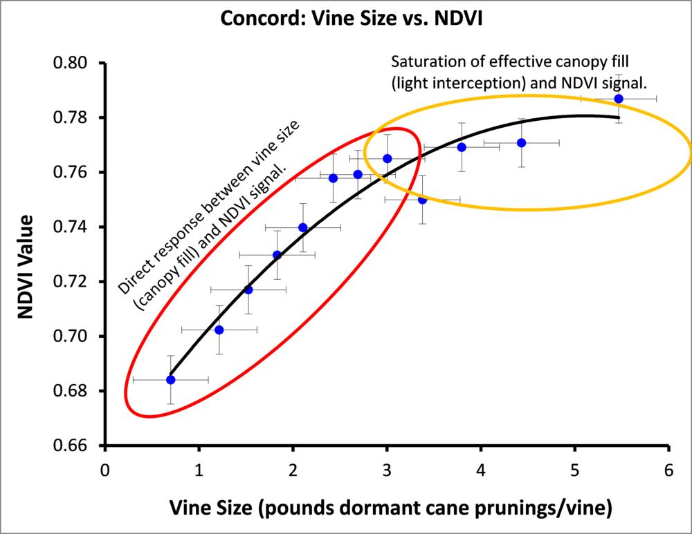 vine-size-vs-NDVI.png