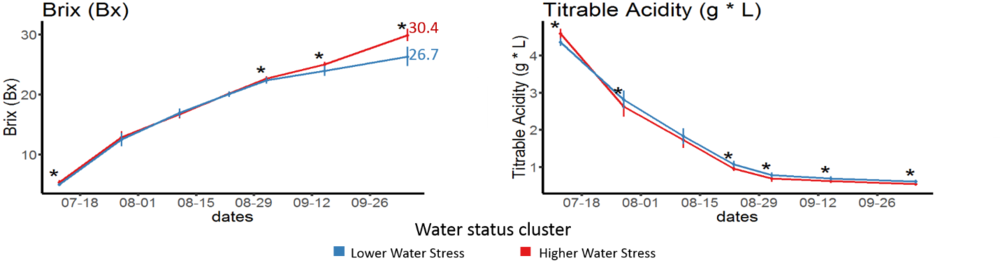 Figure 3. Trends of total soluble solids (°Bx) and titratable acidity. Color respects the management zones where fruit were harvested, as shown in figure 2