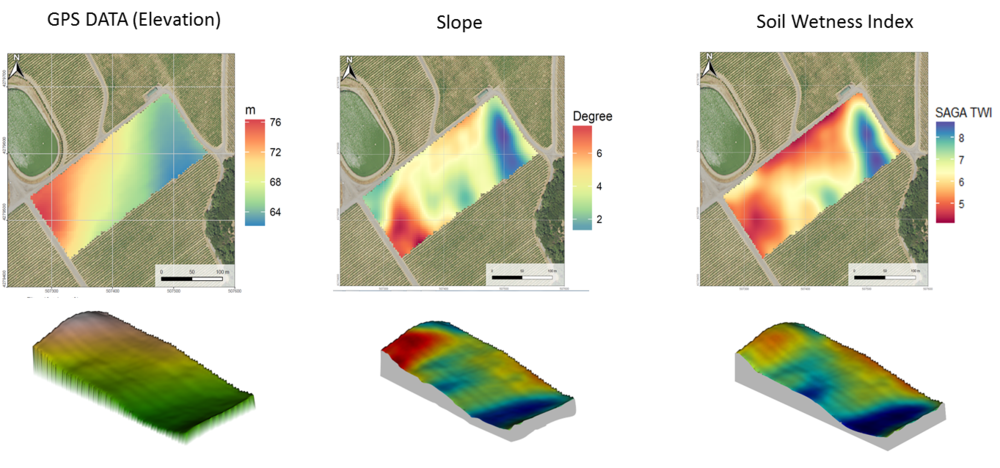 Figure 3. Terrain analysis of research site