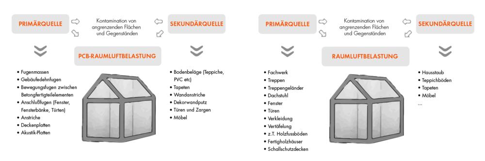 Primärer und Sekundäre Kontaminierungsquellen.