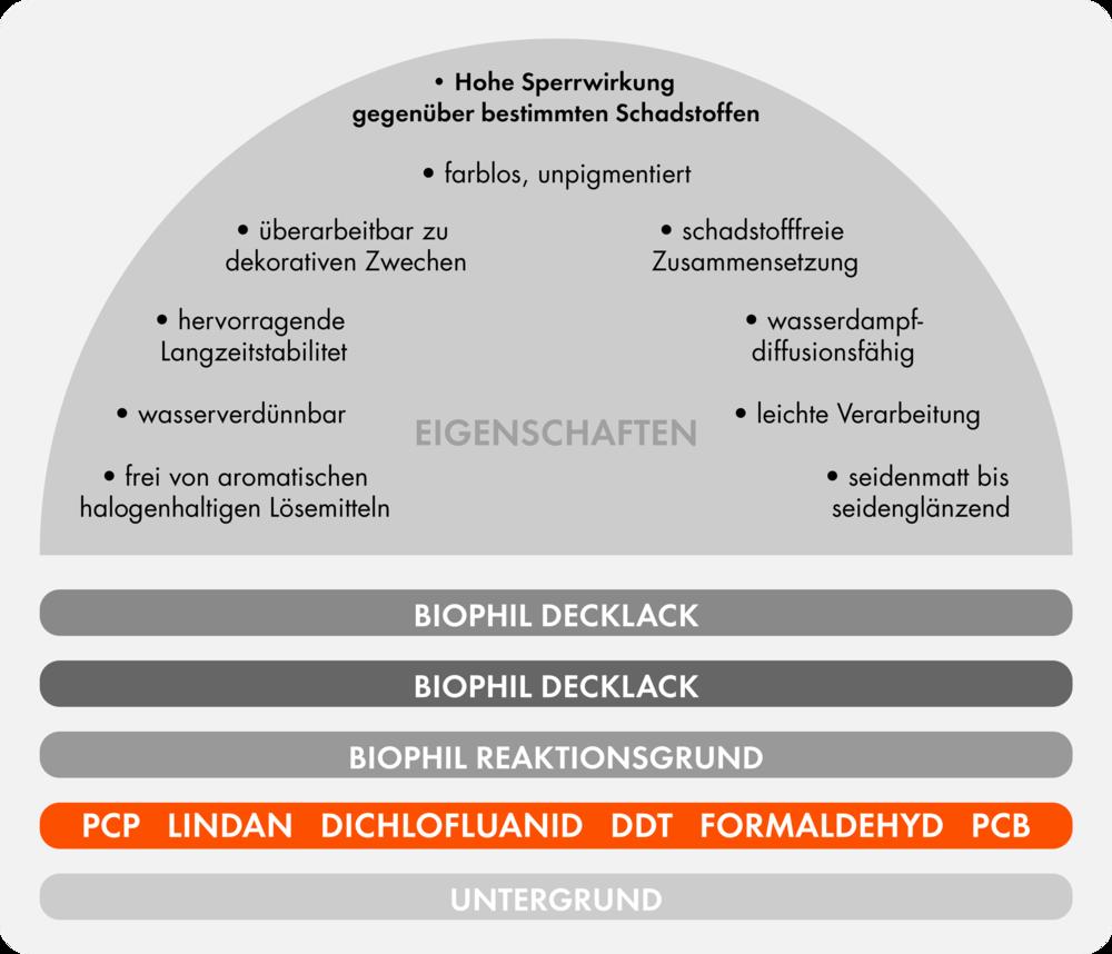 Eigenschaften des Contamiblock Schutzsystems.