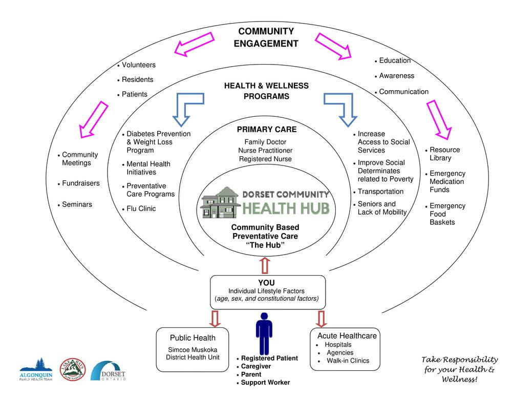 Health Hub Wheel - Version 1 (1)-1.jpg