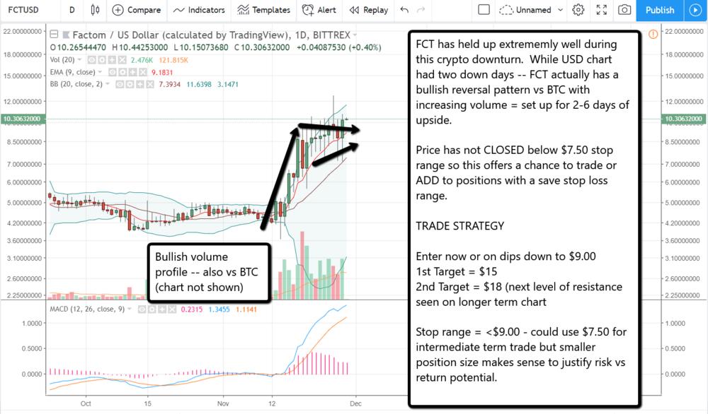 FCT market wrap 11 28.png