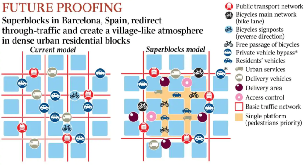This is how the superblocks are minimizing traffic within the inner grid.