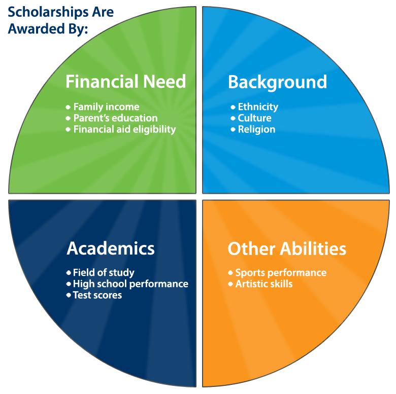 types-of-scholarships.jpg