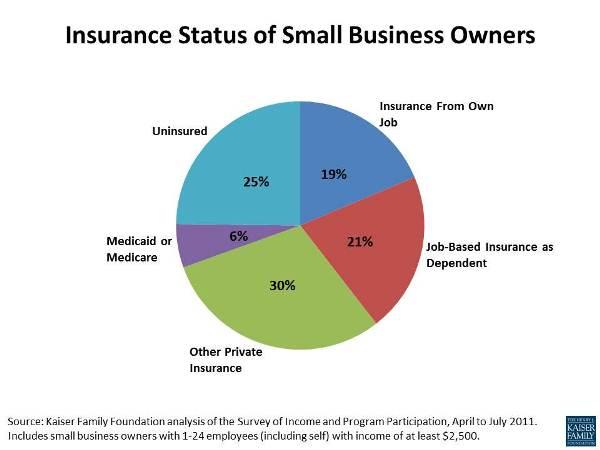 policy-insights-small_biz_chart_092812.jpg