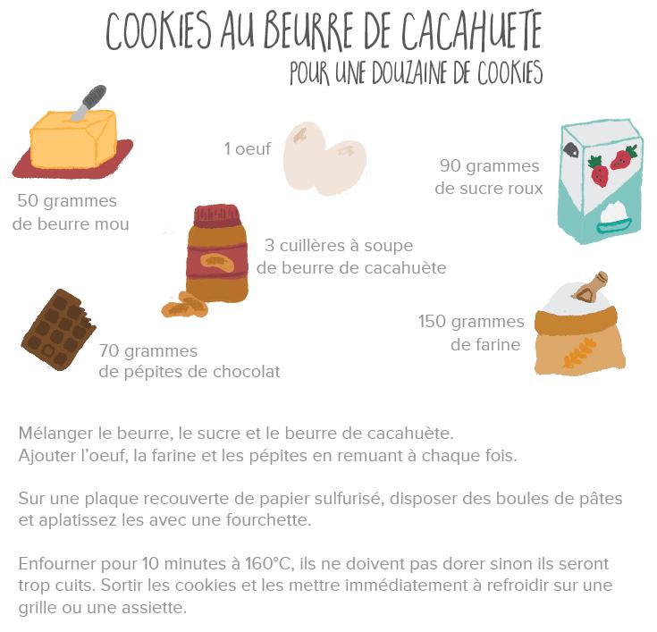 recette-cookies-au-beurre-de-cacahuète-illustration-hello-godicheFichier 8.png